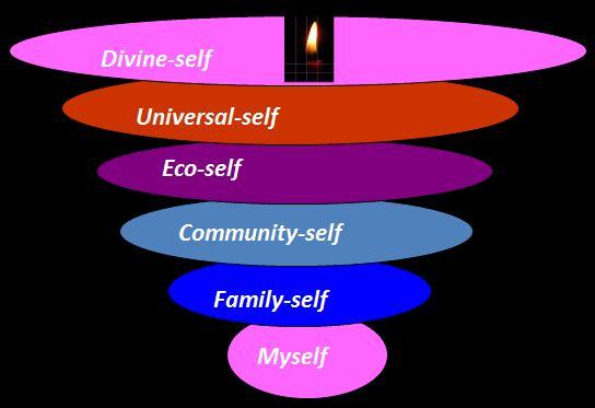 divineself