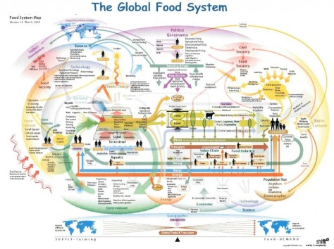 ss_Global-Food-System-1024x766